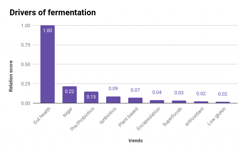 drivers in fermentation food trend