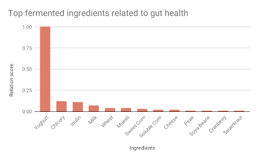 fermented ingredients related to gut health