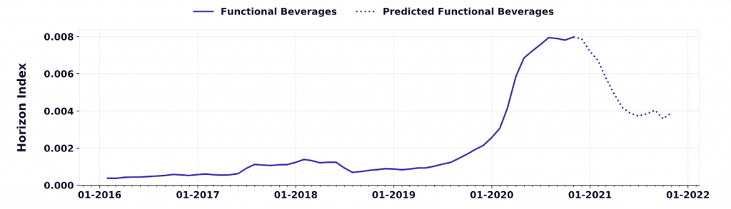 predicted growth of functional beverage trends