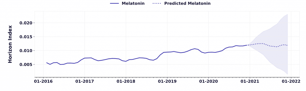 consumer interest in melatonin is up by 27%