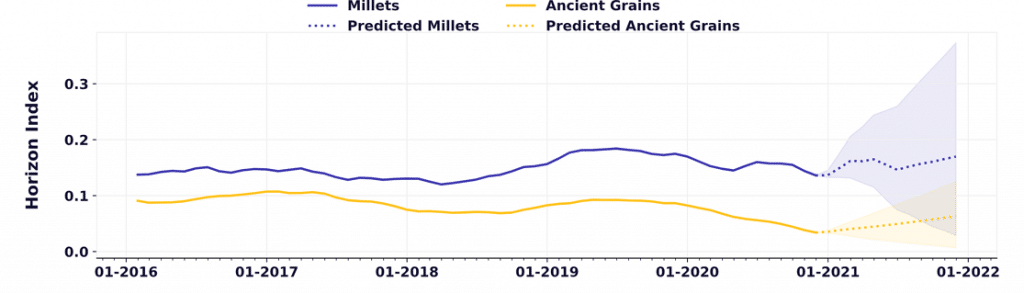 millets are going to trend in 2021