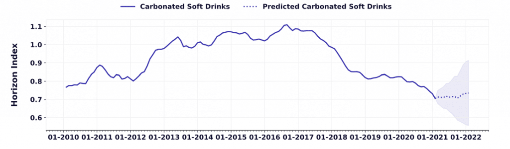 carbonated soft drinks trends for 2021 and 2022