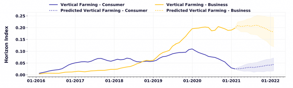 verticial farming consumer and business trends