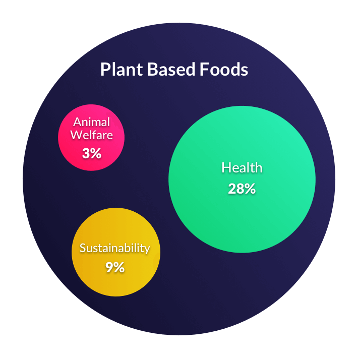 interest of consumers in plant-based foods
