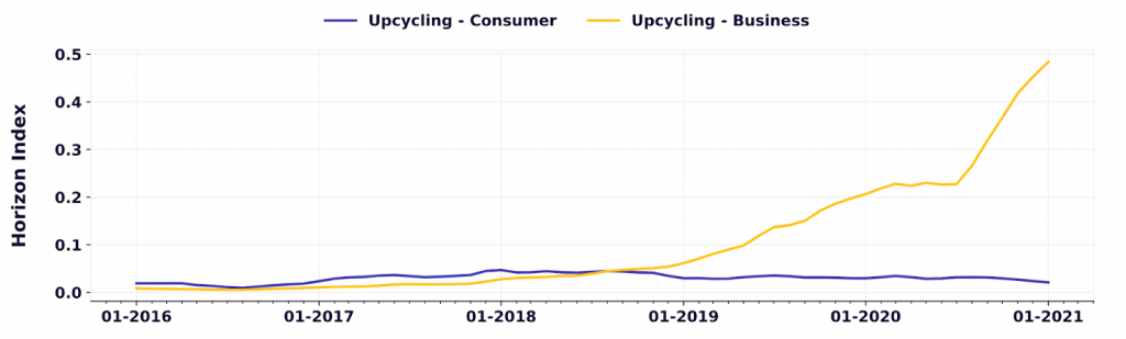 Interest in upcycling increased
