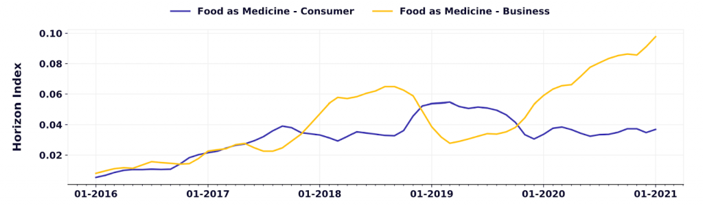 Graph - Business vs Consumer Interest in food as medicine