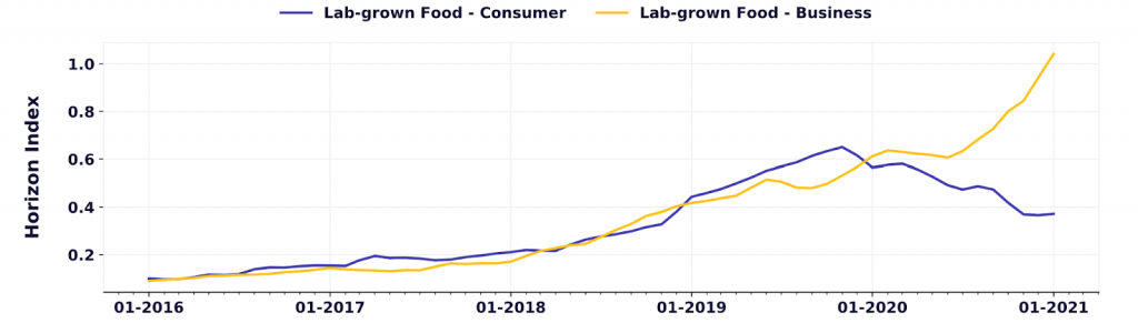 interest in lab grown food as food trend predictions for 2022