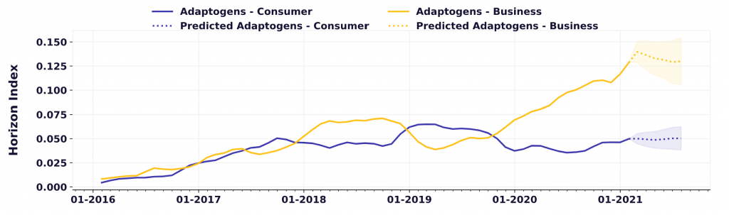 Mushroom trends suggest consumer interest in adaptogens grew by 17% over the last year, while business interest grew by 65%