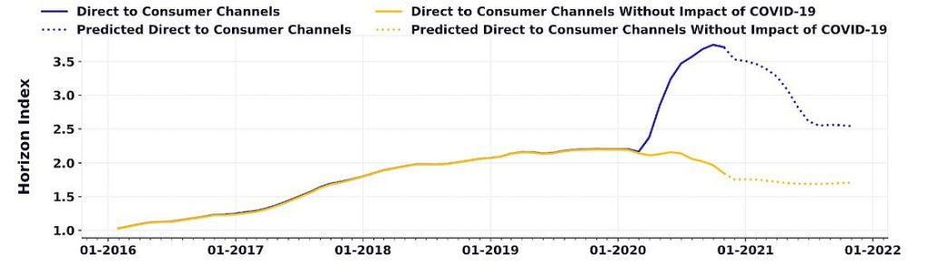 D2C consumer channels impact of COVID-19