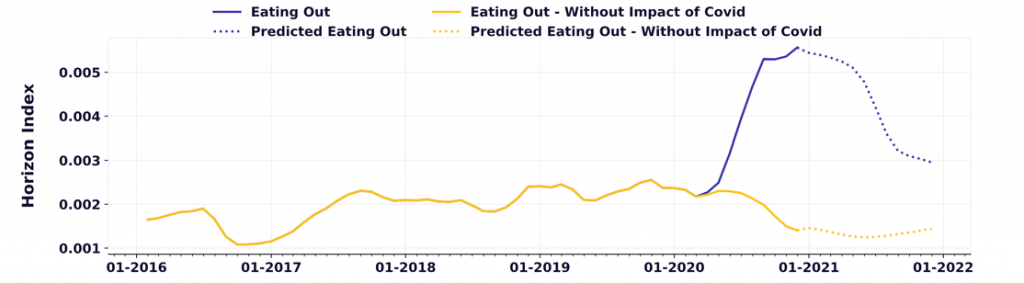 eating out trends in 2021