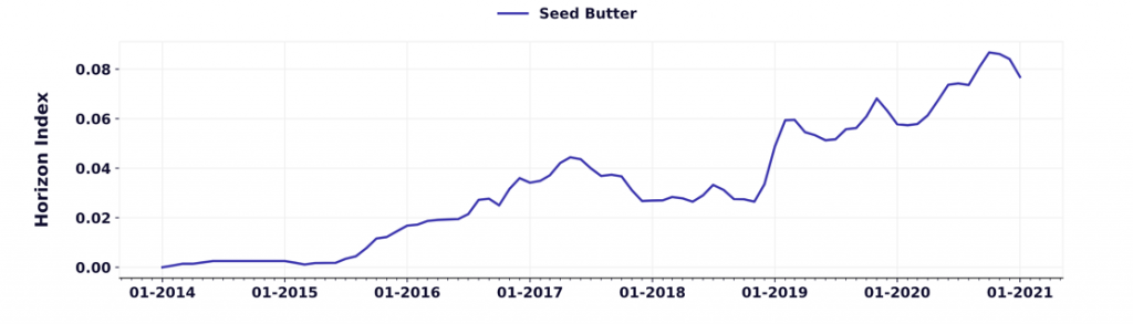 interest in seed butters has been growing in USA