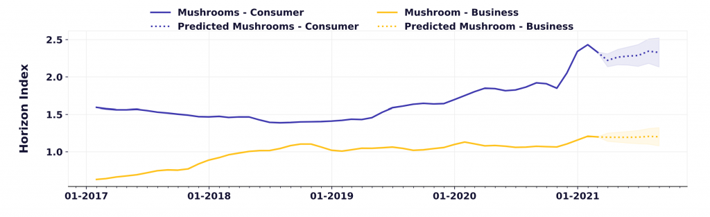 consumer and business interest is growing in mushrooms. It will be among one of the hottest trending health and wellness ingredients in future.