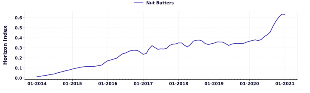 seed butter trends