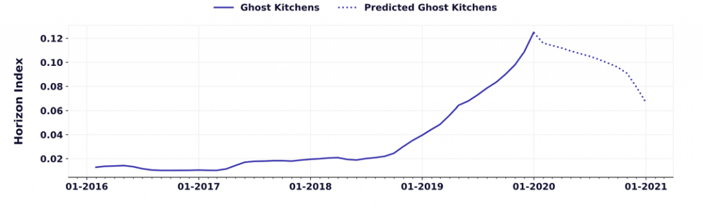 prediction graphs for ghost kitchens